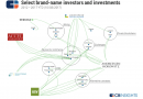 Кто из именитых венчурных инвесторов ставит на блокчейн