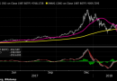 Аналитик: цена биткоина может упасть до $2800