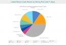 Antpool начал сжигать 12% транзакционных комиссий Bitcoin Cash