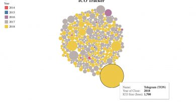 ICO в первом квартале 2018 года собрали $6,3 млрд.