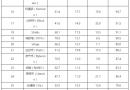 Второе издание китайского рейтинга: EOS на первом месте, биткоин — на 17-м