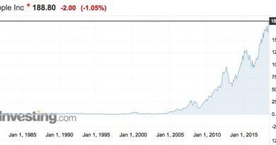 Мнение: Криптобум как пузырь доткомов. Покупать или продавать?
