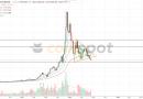 Анализ цен на Bitcoin/Ethereum: окажется ли Ethereum сильнее?
