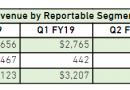 Nvidia сообщила о спаде продаж видеокарт для майнинга