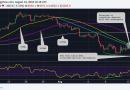 Мнение: биткоин может вскоре обновить минимумы этого года