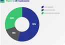 Новое исследование поставило под сомнение децентрализацию 85% криптовалютных проектов