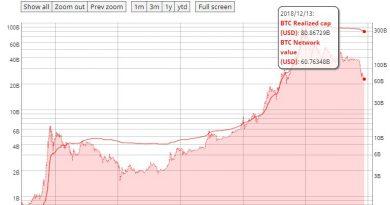 Мнение: «справедливая» капитализация биткоина на треть выше текущего уровня