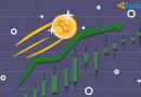 Цена биткоина всего за полчаса взлетела более чем на $1000 и пошла далее выше $10500