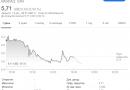 С момента листинга на @Nasdaq в прошлом месяце акции китайской майнинговой компании Canaan просели почти на 40%.