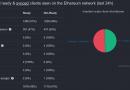 Запланированный хардфорк Istanbul в сети Ethereum официально состоялся. Обновление произошло в на блоке в 00:25:09 GMT в воскресенье, 8 декабря.
