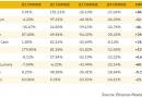 Общая тенденция к усилению корреляции между ценами различных криптоактивов продолжается. Наиболее тесная взаимозависимость с остальным рынком у $ETH