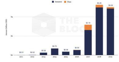 Майнеры биткоина получили в 2019 году приблизительно $5 млрд предполагаемого совокупного дохода. Это меньше, чем годом ранее.