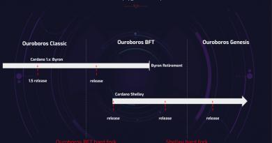 Разработчики @Cardano объявили об успешном хардфорке Ouroboros Byzantine Fault-Tolerant.