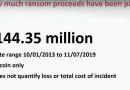 С начала 2013 года вирусы-вымогатели принесли хакерам $144,35 млн дохода в биткоинах. Об этом сообщил специальный агент ФБР Джоель ДеКапуа в презентации на конференции RSA.