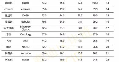 Центр по развитию индустрии информационных технологий Китая (CCID) опубликовал 16-й по счету рейтинг криптовалют, в котором первое место все так же отдано EOS. Биткоин в то же время покинул первую десятку.